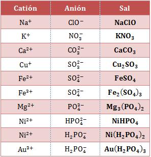 Fórmulas-sales-ácidas-oxosales