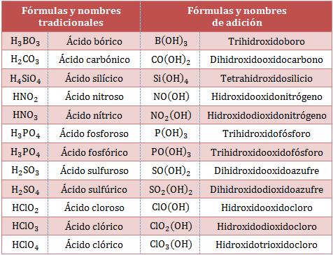 Formulas-nombres-adicion-oxoacidos.png