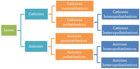 Iones-clasificación