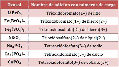 Nombre-adicion-oxosales