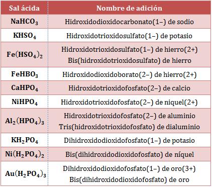 Nombre-adicion-sales-ácidas