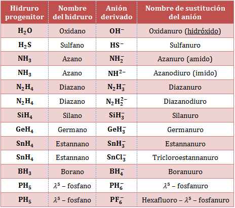 Nombre-fórmula-aniones-heteropoliatómicos.png