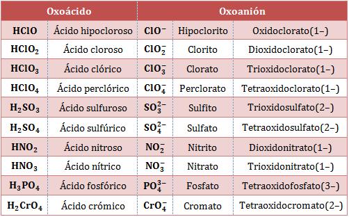 Nombre-fórmula-oxoácido-oxoanión