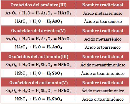 Nombre-fórmula-oxoácidos-arsénico-antimonio