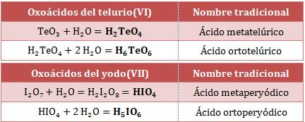 Nombre-fórmula-oxoácidos-telurio-yodo