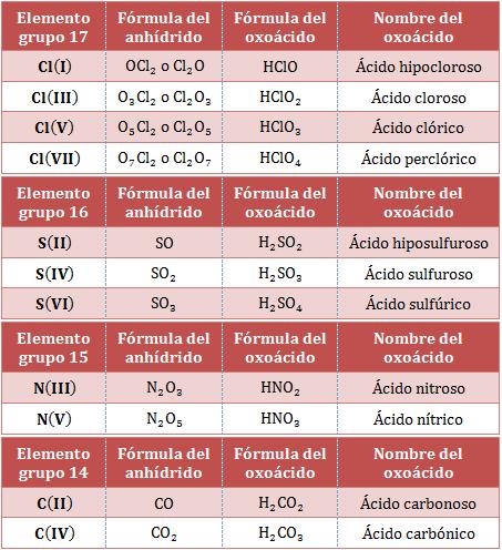 Nombre-fórmula-oxoácidos