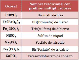 Nombre-tradicional-oxosales-prefijos-multiplicadores