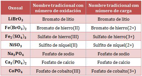 Nombre-tradicional-oxosales
