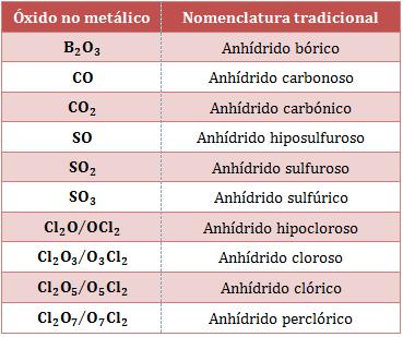 Nomenclatura-anhídridos