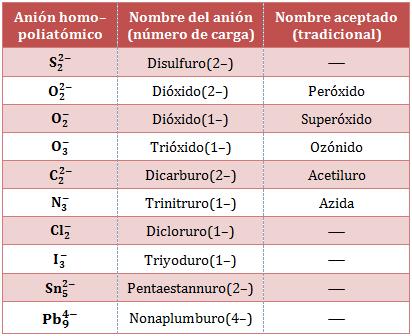 nomenclatura-aniones-homopoliatómico