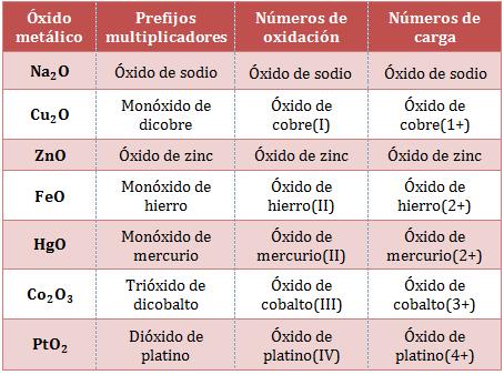 Nomenclatura-óxidos-metálicos