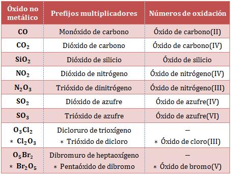 Nomenclatura-óxidos-no-metálicos-nueva