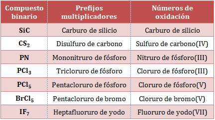 Nomenclatura-combinaciones-binarias-no-metales.png