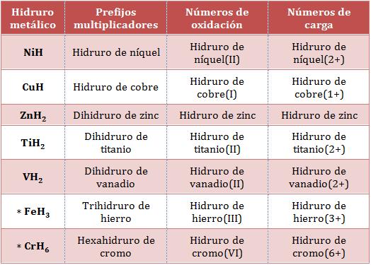Nomenclatura-hidruros-metálicos