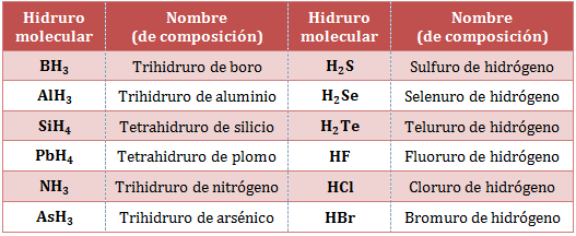Nomenclatura-hidruros-moleculares.png