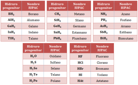 Nomenclatura-hidruros-progenitores
