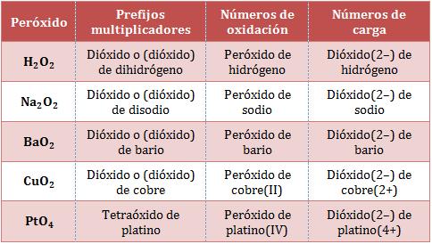nomenclatura-peróxidos.png