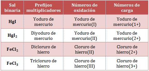 Nomenclatura-sales-binarias.png