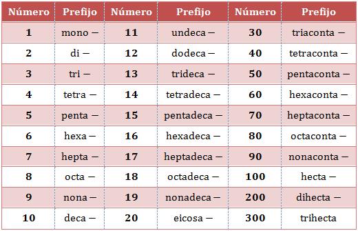 prefijos-griegos-nomenclatura
