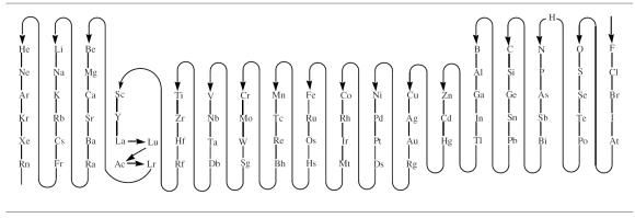 Secuencia-orden-elementos-formulacion