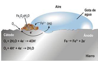 mecanismo-oxidacion-hierro