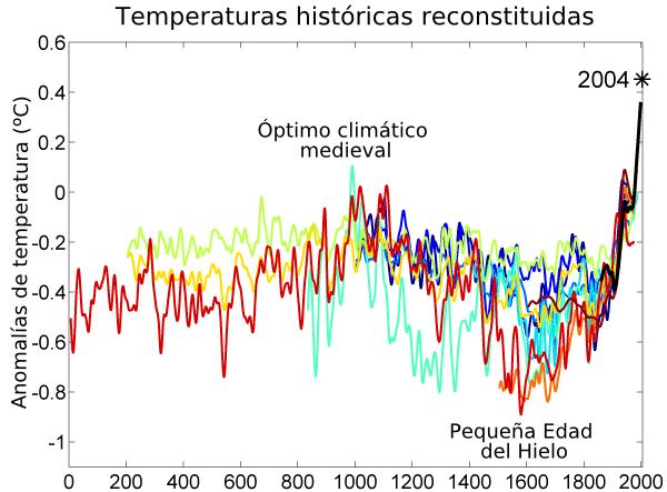 2000_year_temperature_comparison_es
