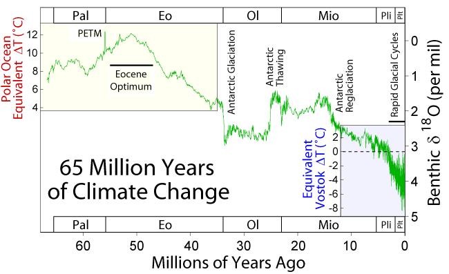 clima-cenozoico