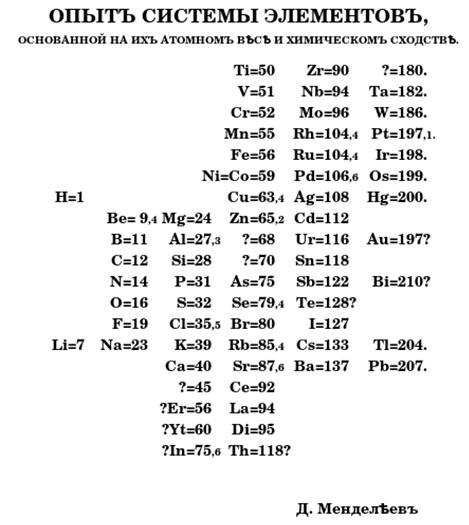Primera tabla periódica Mendeléyev