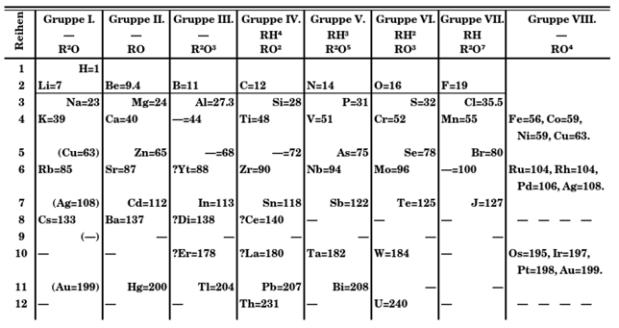 Ley de moseley lidia con la qumica tabla ocho columnas mendelyev urtaz Image collections