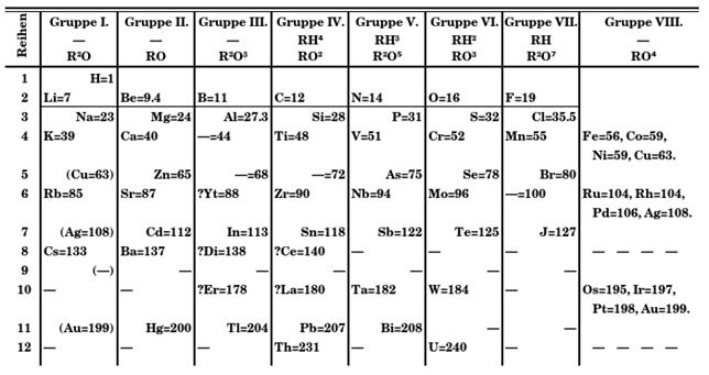 tabla ocho columnas Mendeléyev
